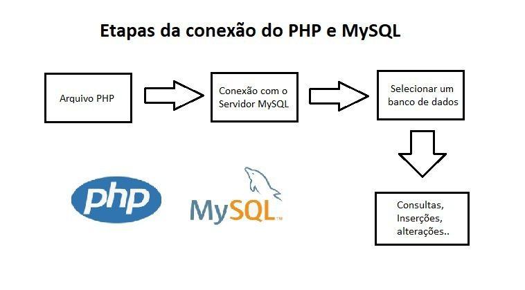 php mysql como conectar