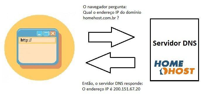 como responde um servidor DNS