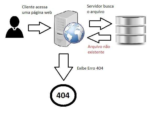 erro 404: explicação