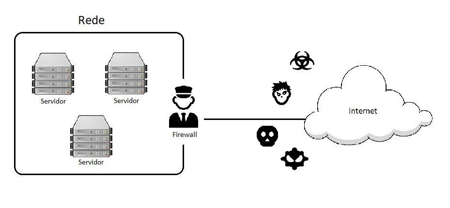 o que e firewall