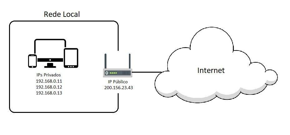 qual e o meu IP ?