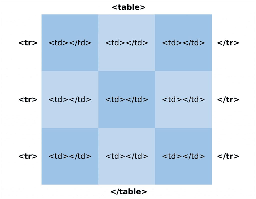 Estrutura básica da tabela HTML