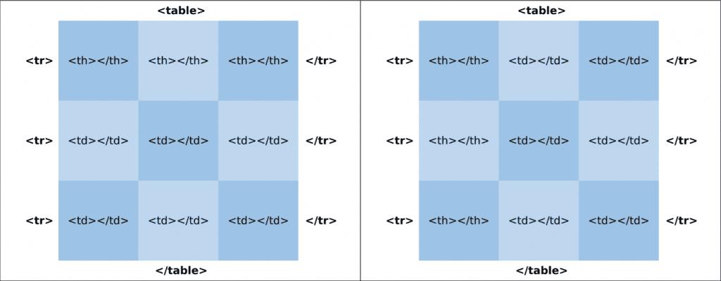 Incluindo título a tabela HTML
