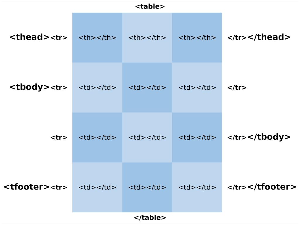 Tabela HTML com estrutura Semântica