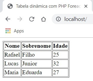 Exemplo final: tabela html gerada dinamicamente